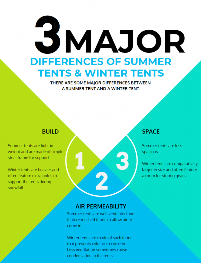Summer Tents Vs Winter Tents Infographic
